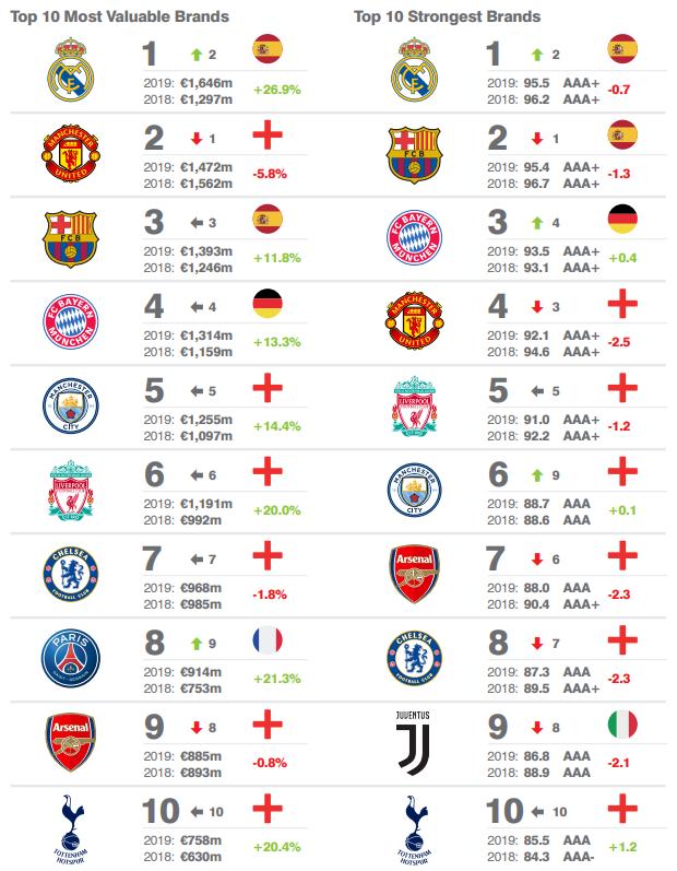 Die wertvollsten Fussball-Klubs der Welt: Der FC Bayern kratzt an der Top 3