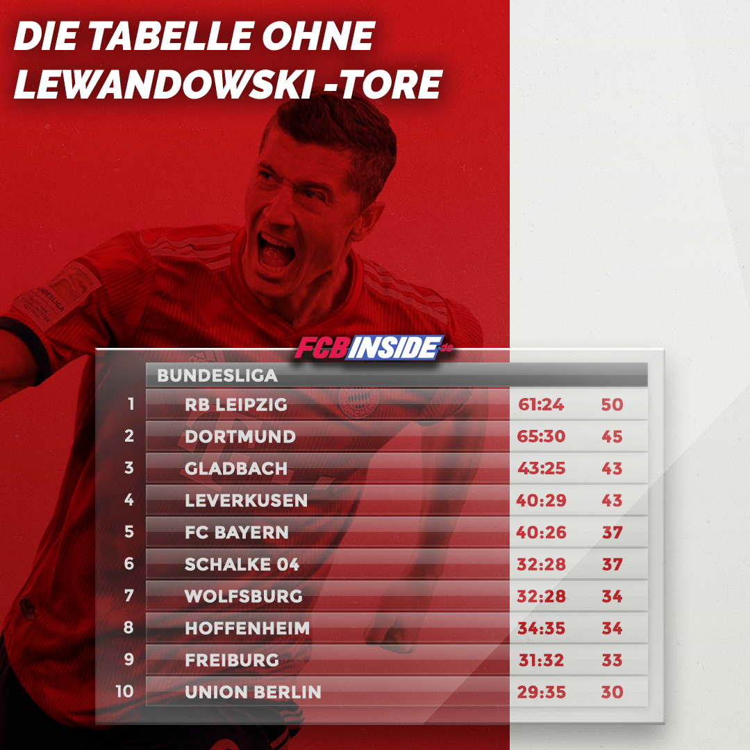 Ohne Lewandowski wären die Bayern nur Tabellen-Fünfter