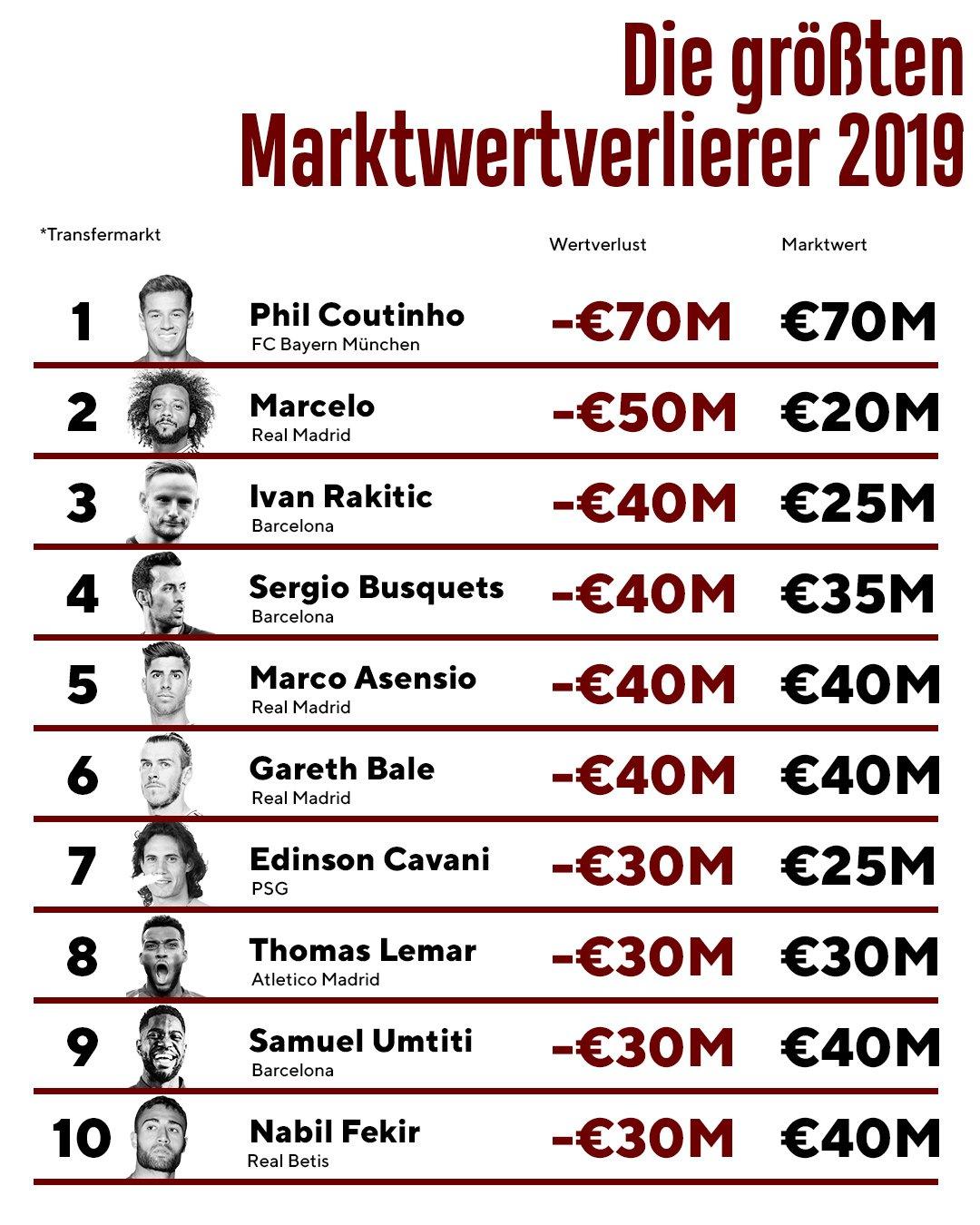 Die größten Marktwert-Verlierer: Die Top 10 in der Übersicht