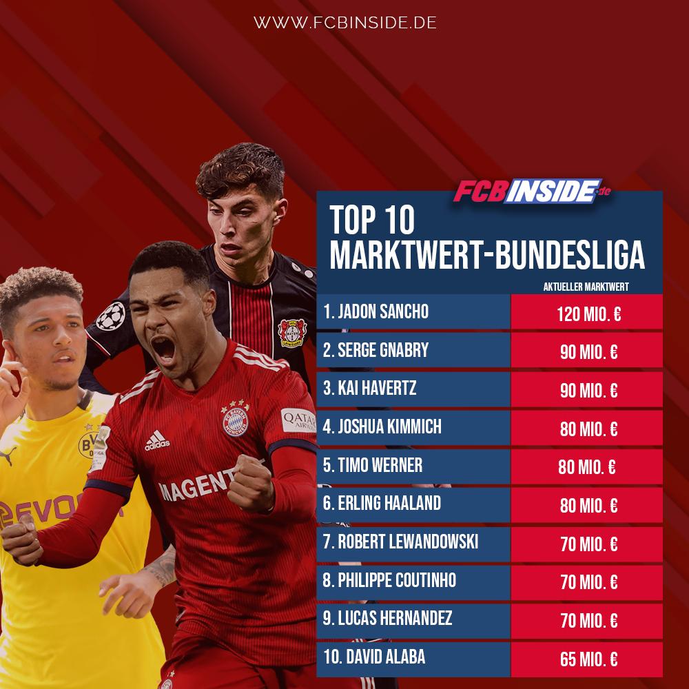 Bundesliga-Marktwerte: Bayern und der BVB dominieren die Top 10