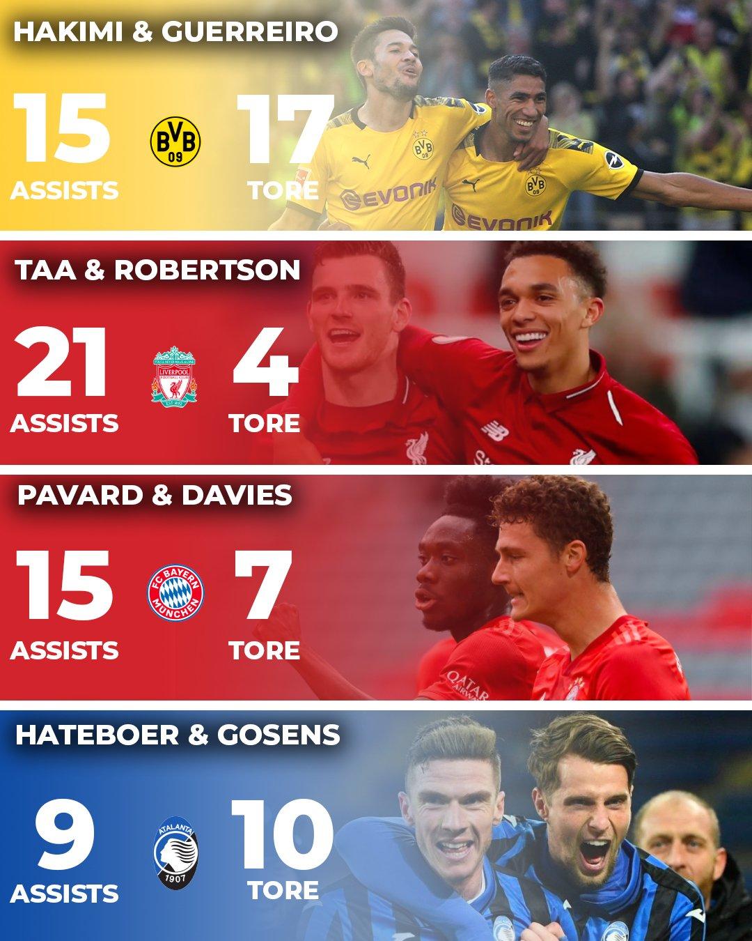 Die besten Außenverteidiger der Welt: Pavard und Davies in den Top 3, BVB-Duo an der Spitze